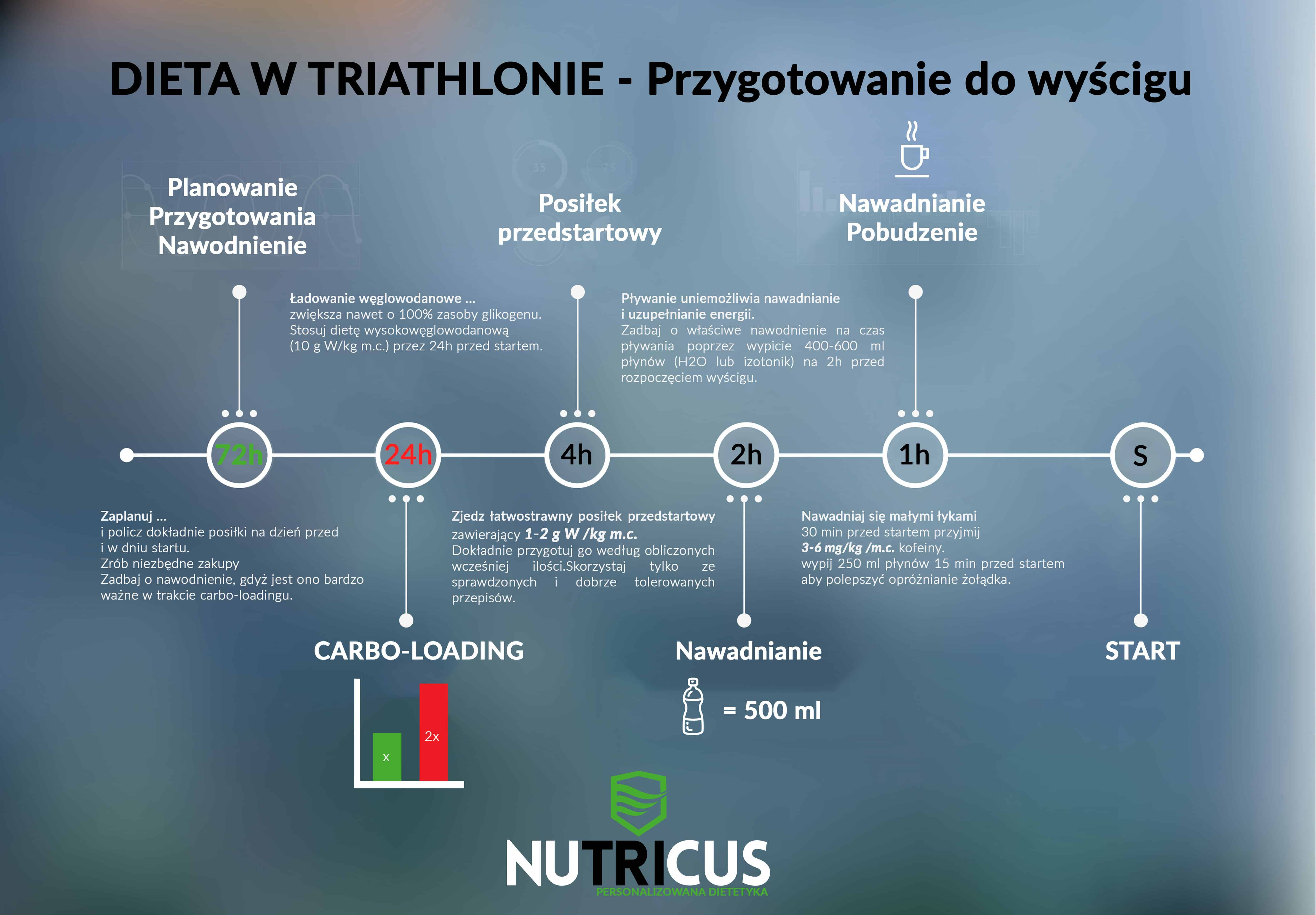 dietetyk triathlon | dieta triathlonisty