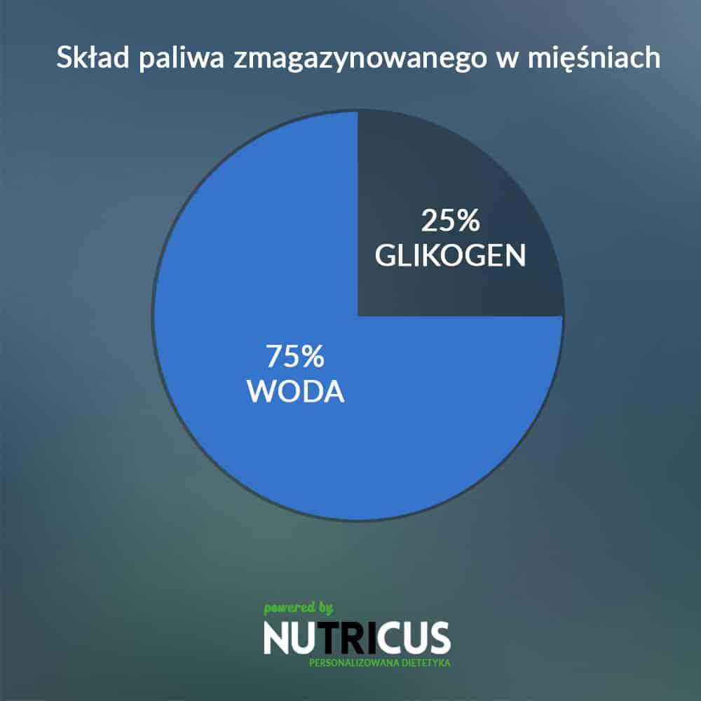 infografika---Nutricus--Triathlon---ładowanie-węglowodanowe