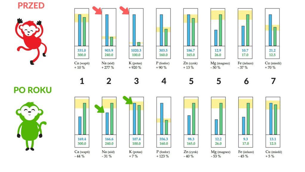 Analiza pierwiastkowa włosa efekty zmian są spekatakularne