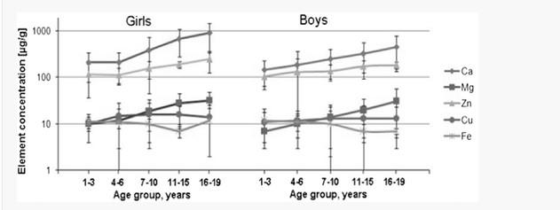 Analiza Pierwiastkowa Włosa dla dziecka